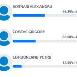Vezi rezultatele preliminare pe circumscripția nr.38 Hîncești